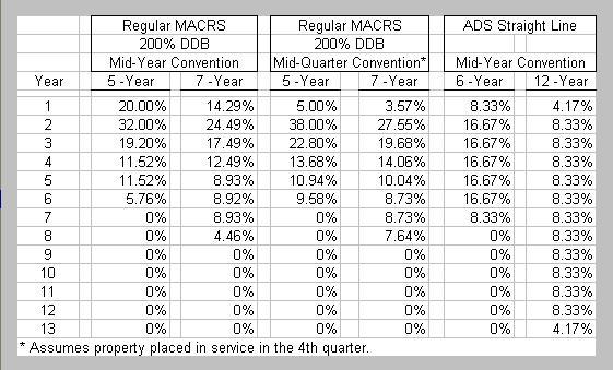 depreciation macrs